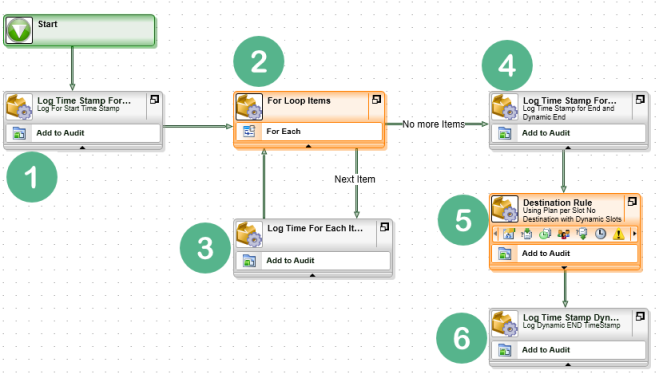 Workflow For loop V/s Destination Rule – Plan per Slot (No