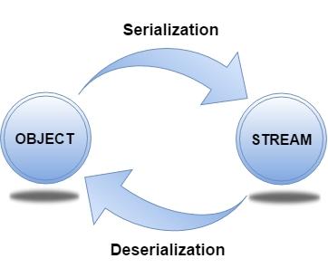 java-serialization.png